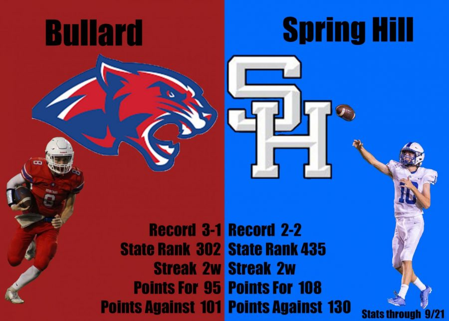 A breakdown of both teams playing for Spring Hill's Homecoming.